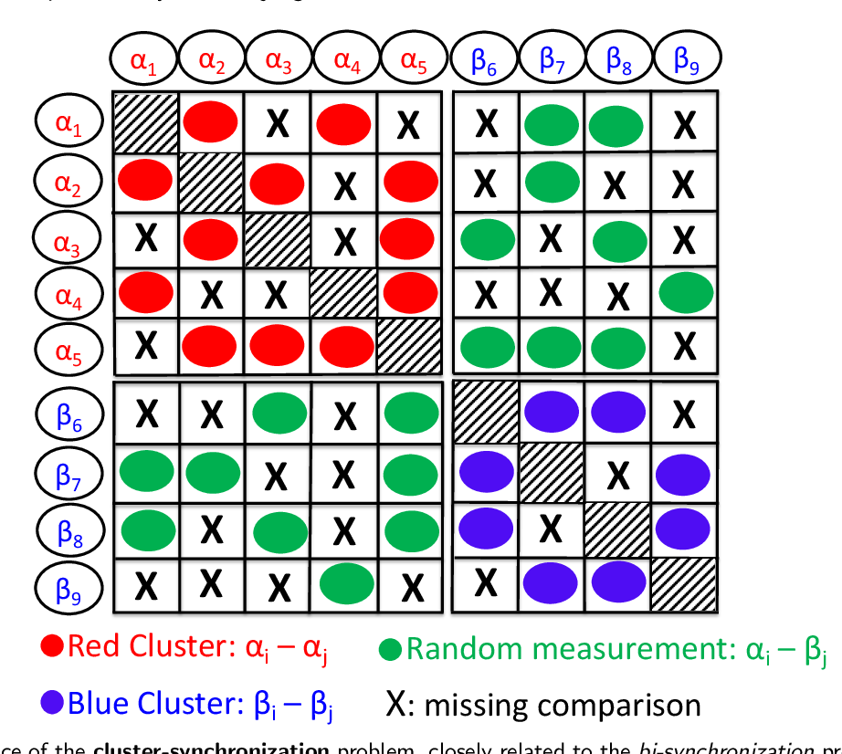 Figure 3 for An extension of the angular synchronization problem to the heterogeneous setting