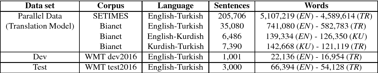 Figure 2 for Bianet: A Parallel News Corpus in Turkish, Kurdish and English