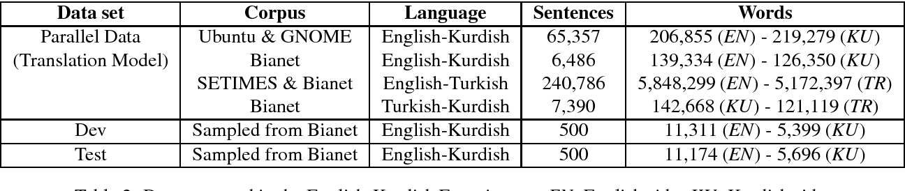Figure 3 for Bianet: A Parallel News Corpus in Turkish, Kurdish and English