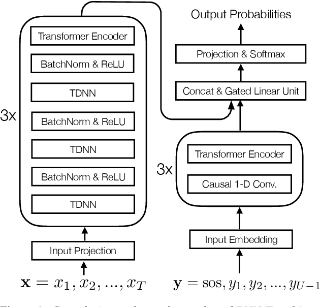 Figure 1 for Minimum Bayes Risk Training of RNN-Transducer for End-to-End Speech Recognition
