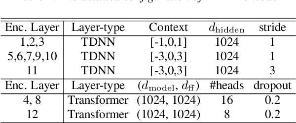 Figure 2 for Minimum Bayes Risk Training of RNN-Transducer for End-to-End Speech Recognition