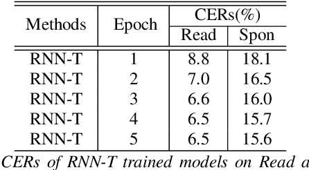 Figure 4 for Minimum Bayes Risk Training of RNN-Transducer for End-to-End Speech Recognition