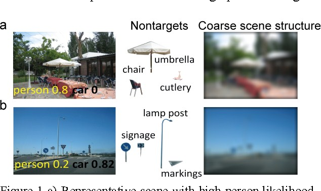 Figure 1 for Deep neural networks can be improved using human-derived contextual expectations