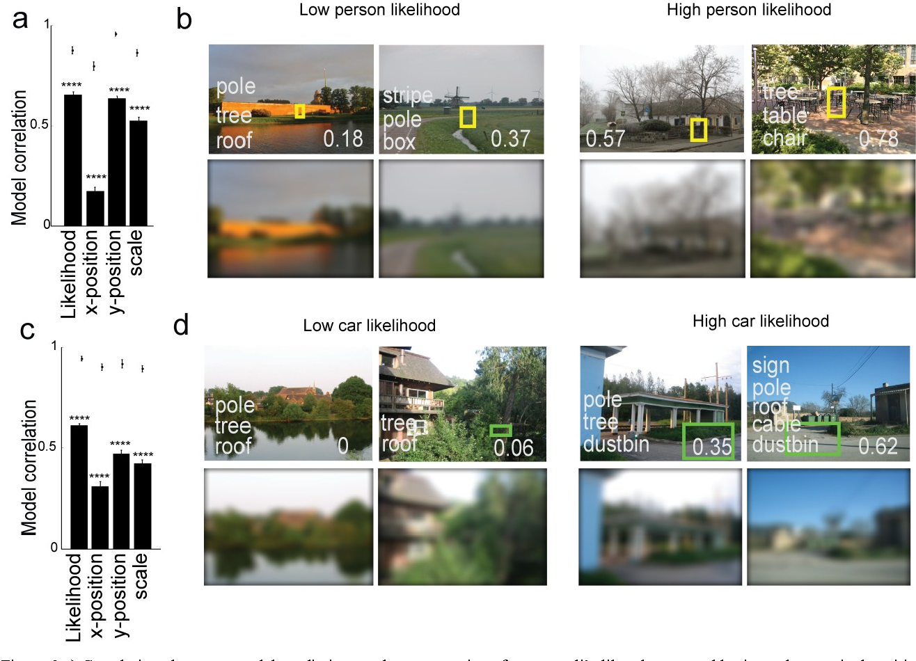 Figure 3 for Deep neural networks can be improved using human-derived contextual expectations