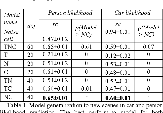 Figure 2 for Deep neural networks can be improved using human-derived contextual expectations