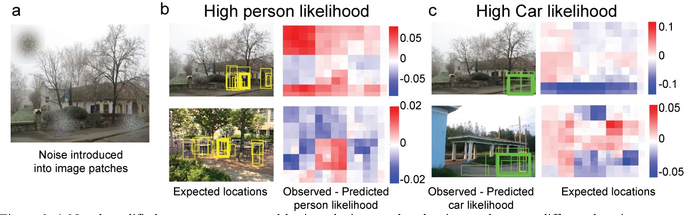 Figure 4 for Deep neural networks can be improved using human-derived contextual expectations