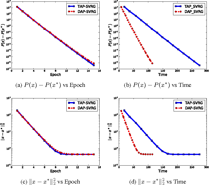 Figure 1 for Decoupled Asynchronous Proximal Stochastic Gradient Descent with Variance Reduction