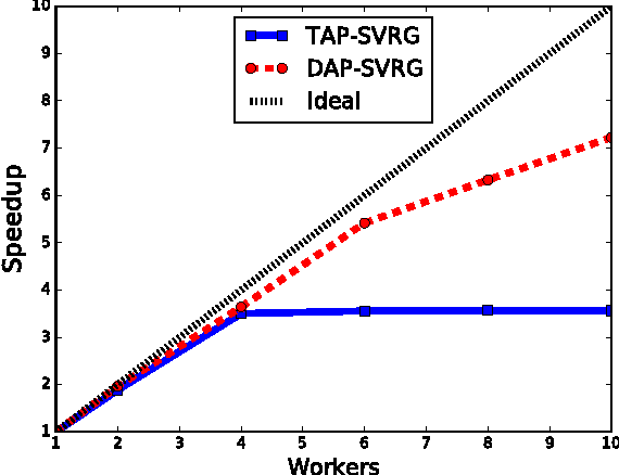 Figure 2 for Decoupled Asynchronous Proximal Stochastic Gradient Descent with Variance Reduction