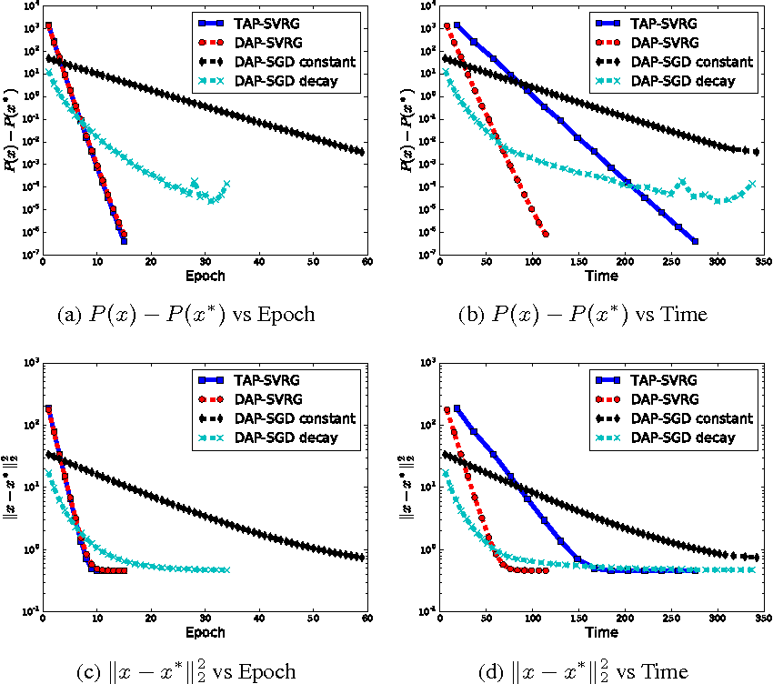 Figure 3 for Decoupled Asynchronous Proximal Stochastic Gradient Descent with Variance Reduction
