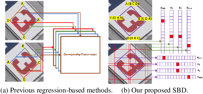 Figure 1 for Exploring the Capacity of Sequential-free Box Discretization Network for Omnidirectional Scene Text Detection