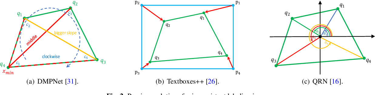 Figure 3 for Exploring the Capacity of Sequential-free Box Discretization Network for Omnidirectional Scene Text Detection