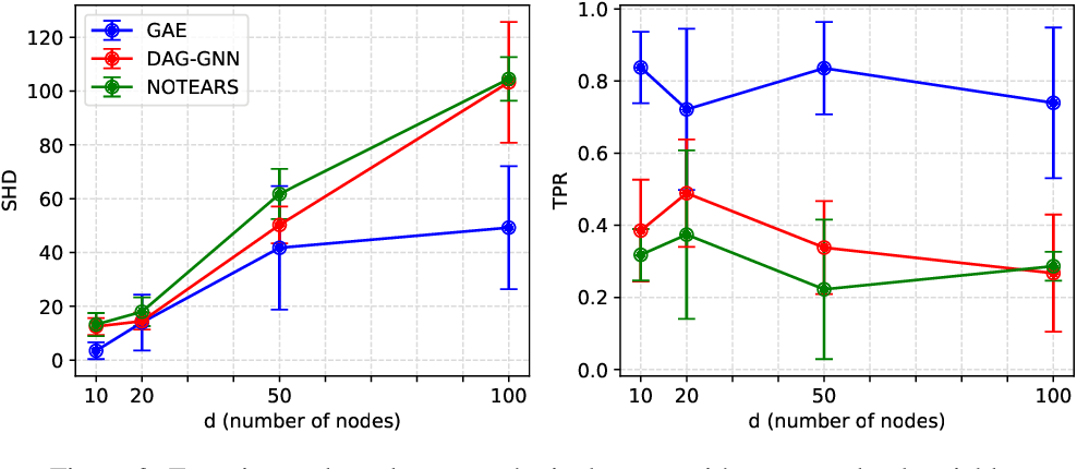 Figure 2 for A Graph Autoencoder Approach to Causal Structure Learning