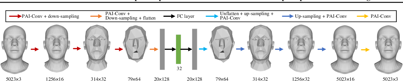 Figure 3 for PAI-GCN: Permutable Anisotropic Graph Convolutional Networks for 3D Shape Representation Learning