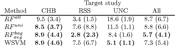 Figure 4 for Transfer Learning by Asymmetric Image Weighting for Segmentation across Scanners