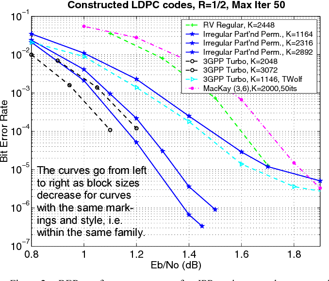 LDPC code construction with flexible hardware implementation