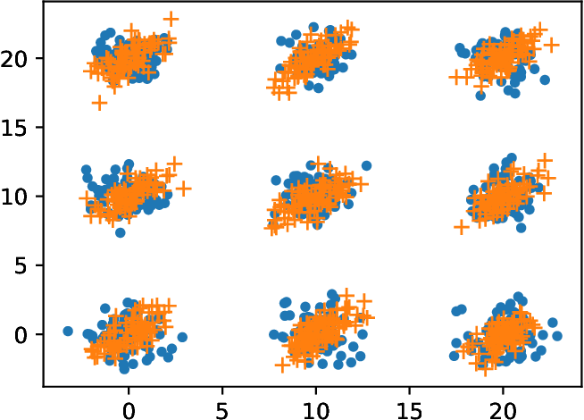 Figure 1 for Asymptotically Optimal One- and Two-Sample Testing with Kernels