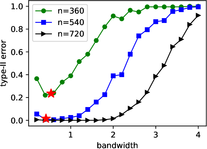 Figure 2 for Asymptotically Optimal One- and Two-Sample Testing with Kernels