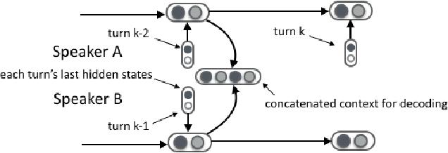Figure 1 for A Conditional Variational Framework for Dialog Generation