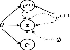 Figure 3 for A Conditional Variational Framework for Dialog Generation