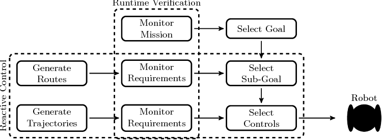 Figure 1 for Reactive Control Meets Runtime Verification: A Case Study of Navigation