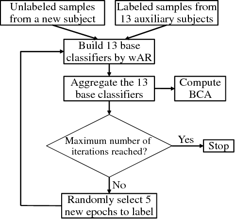 Figure 2 for Agreement Rate Initialized Maximum Likelihood Estimator for Ensemble Classifier Aggregation and Its Application in Brain-Computer Interface