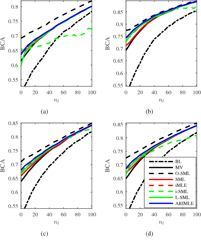 Figure 3 for Agreement Rate Initialized Maximum Likelihood Estimator for Ensemble Classifier Aggregation and Its Application in Brain-Computer Interface