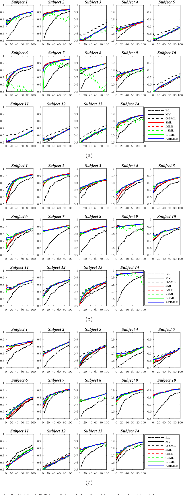 Figure 4 for Agreement Rate Initialized Maximum Likelihood Estimator for Ensemble Classifier Aggregation and Its Application in Brain-Computer Interface