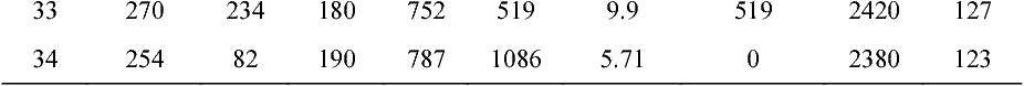 Figure 4 for Geometric Semantic Genetic Programming Algorithm and Slump Prediction