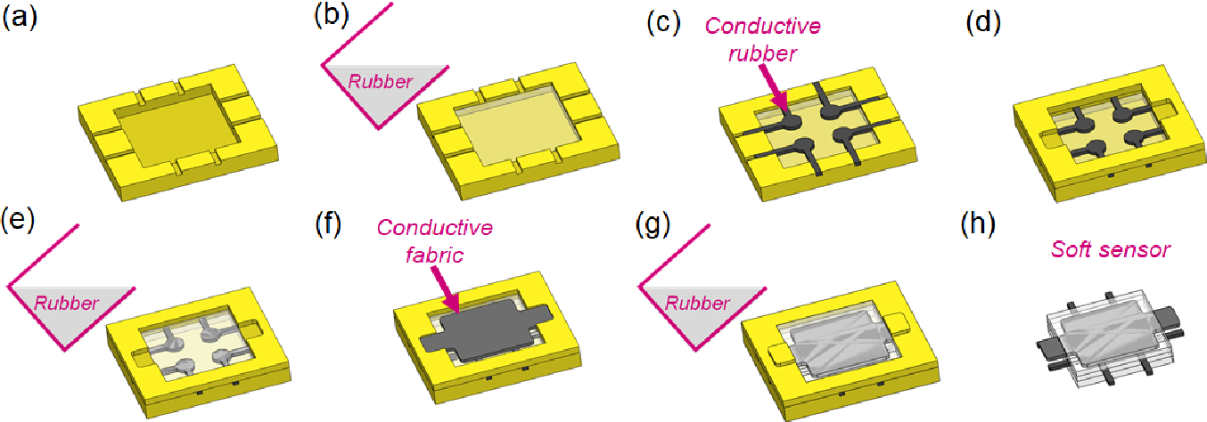 Figure 3 for Development of Soft Tactile Sensor for Force Measurement and Position Detection