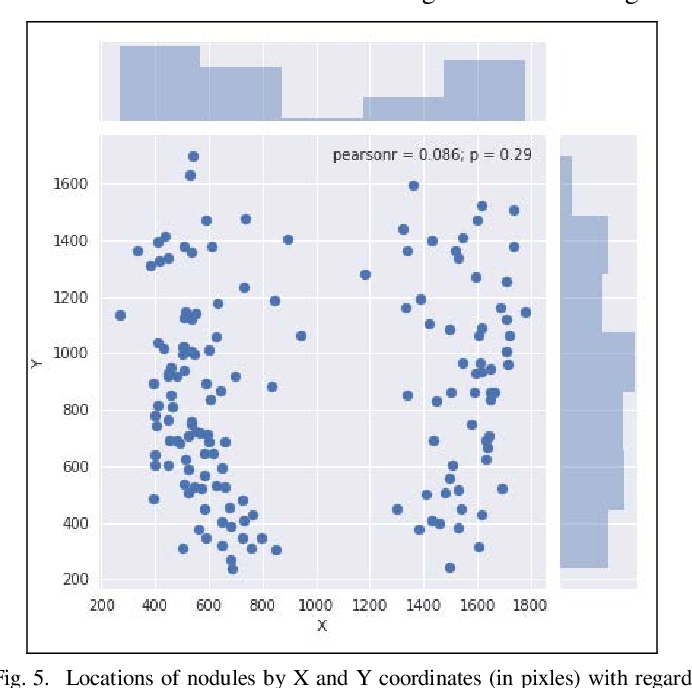 Figure 4 for Dimensionality Reduction in Deep Learning for Chest X-Ray Analysis of Lung Cancer