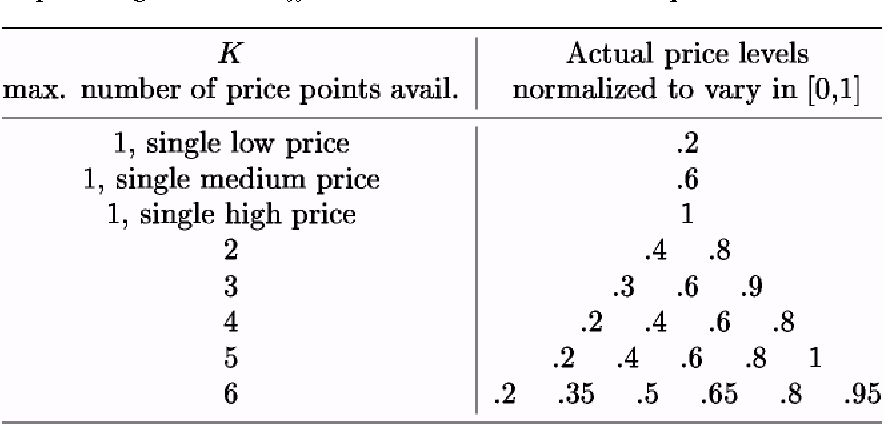 Table 1. Input data on the possible prices for each simulation, in which 1 to 6 price segments are offered to customers, in limited quantities