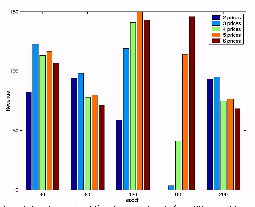 Figure 3. Optimal revenue for 5 diflferent time periods (periods oflf-peak(40), medium (80), peak (120), peak (160) and oflf-peak (200)) over the 5 diflferent YMR strategies (offering 2-6 price segments).