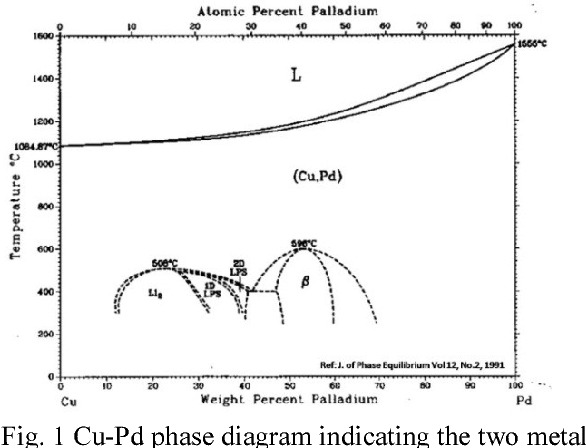 Effect of palladium on copper aluminide intermetallic growth in figure 1 ccuart Gallery