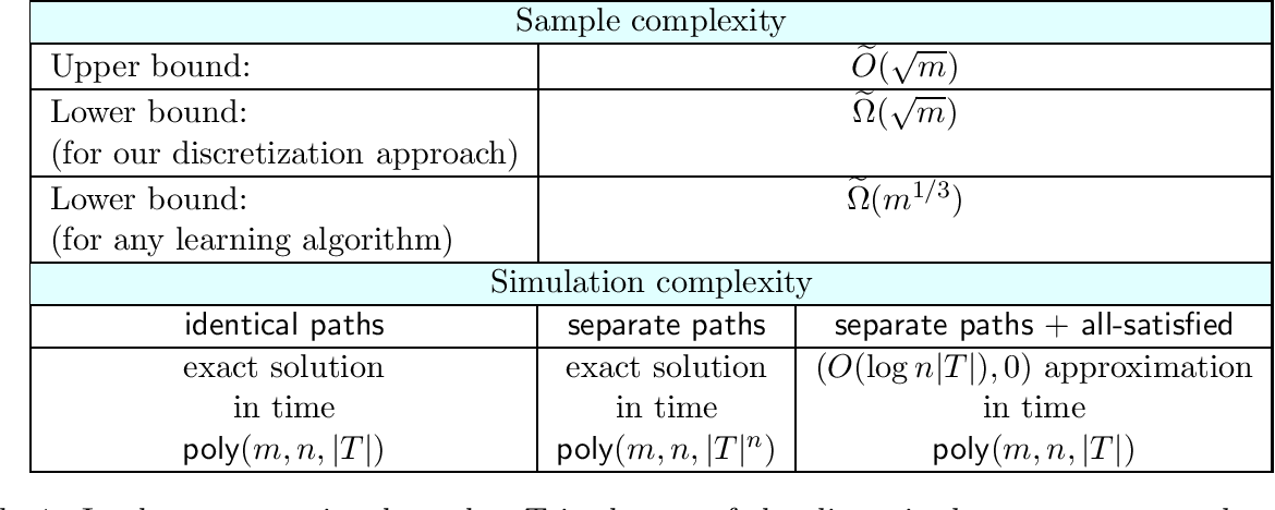 Figure 2 for Learning Complexity of Simulated Annealing