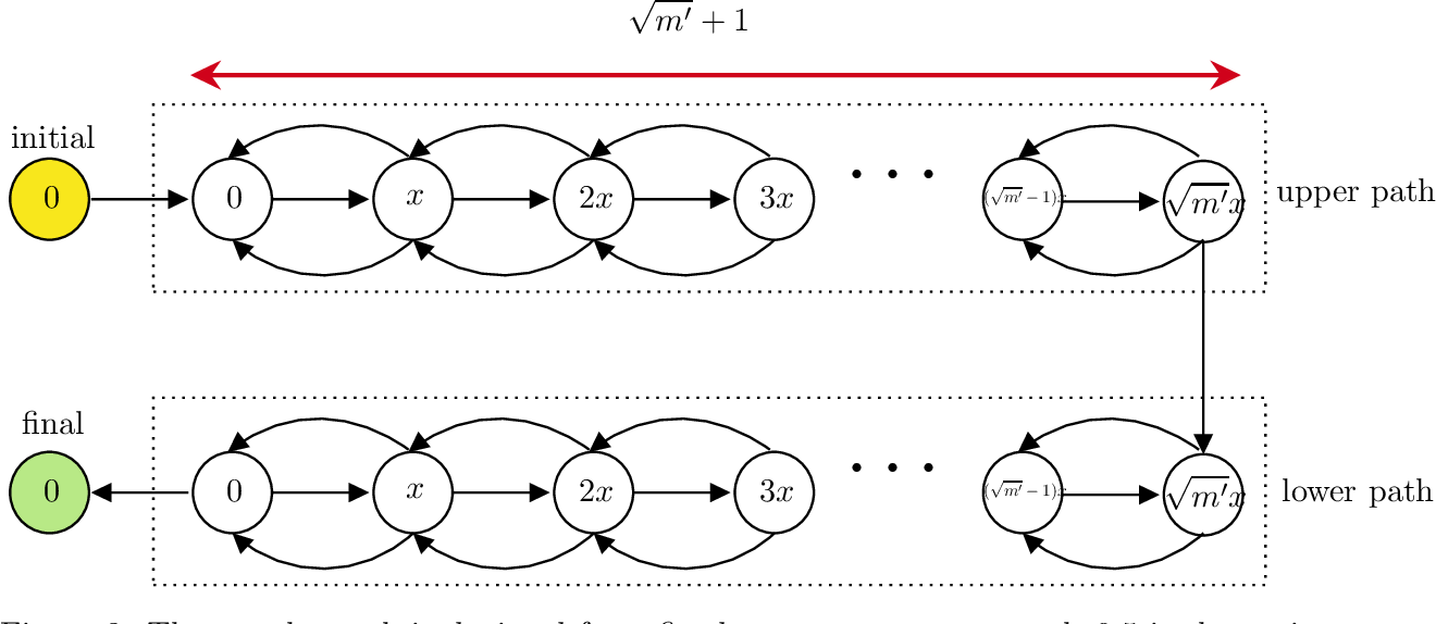 Figure 4 for Learning Complexity of Simulated Annealing