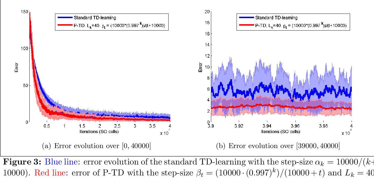 Figure 3 for Target-Based Temporal Difference Learning