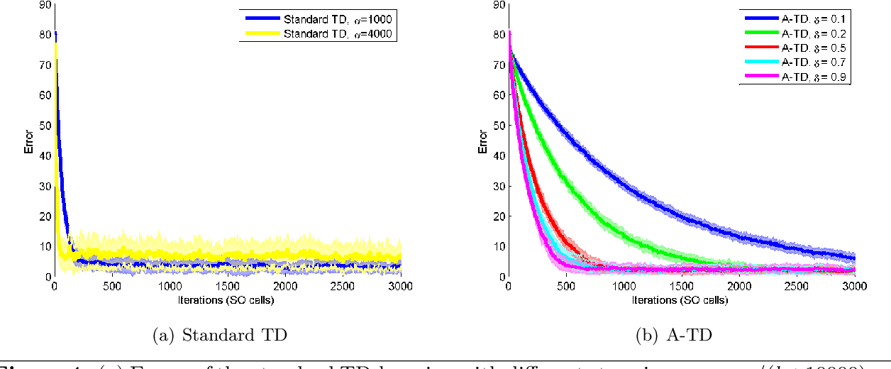 Figure 4 for Target-Based Temporal Difference Learning