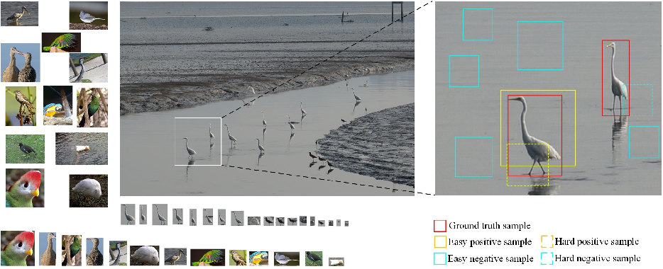 Figure 1 for C-RPNs: Promoting Object Detection in real world via a Cascade Structure of Region Proposal Networks