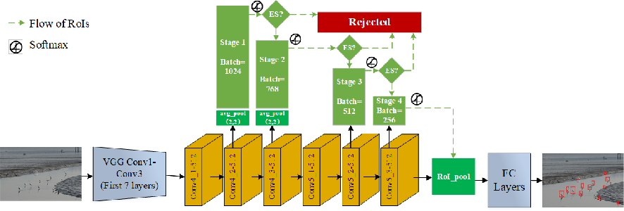 Figure 3 for C-RPNs: Promoting Object Detection in real world via a Cascade Structure of Region Proposal Networks