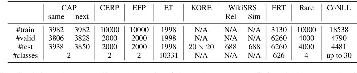 Figure 2 for EntEval: A Holistic Evaluation Benchmark for Entity Representations