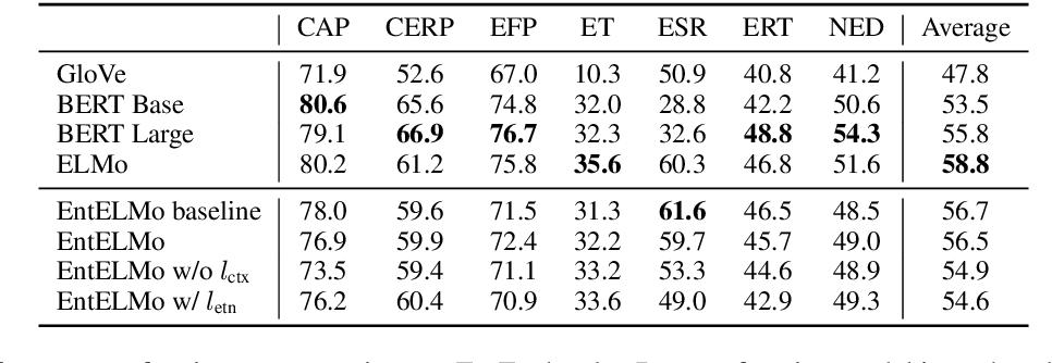 Figure 4 for EntEval: A Holistic Evaluation Benchmark for Entity Representations