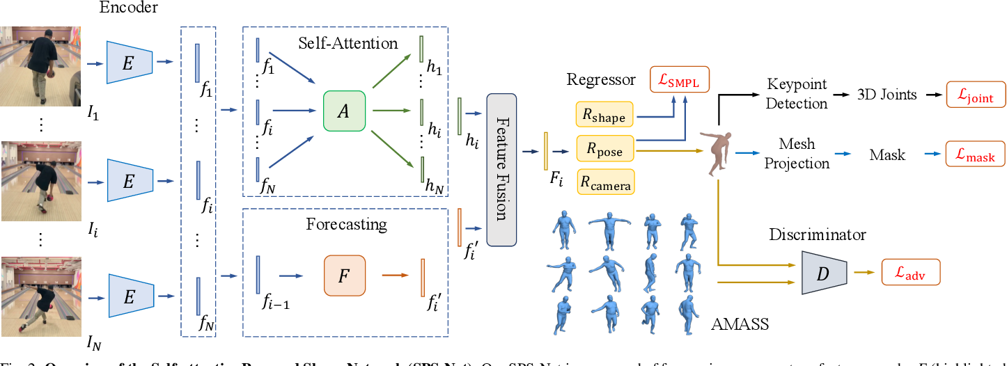 Figure 2 for Self-Attentive 3D Human Pose and Shape Estimation from Videos