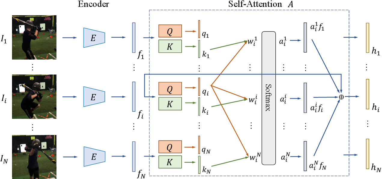 Figure 4 for Self-Attentive 3D Human Pose and Shape Estimation from Videos