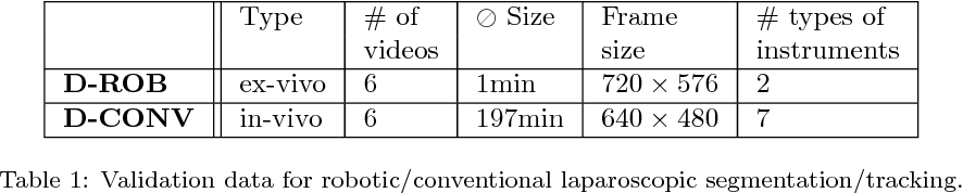 Figure 2 for Comparative evaluation of instrument segmentation and tracking methods in minimally invasive surgery