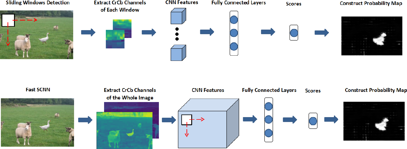 Figure 2 for Boundary-based Image Forgery Detection by Fast Shallow CNN