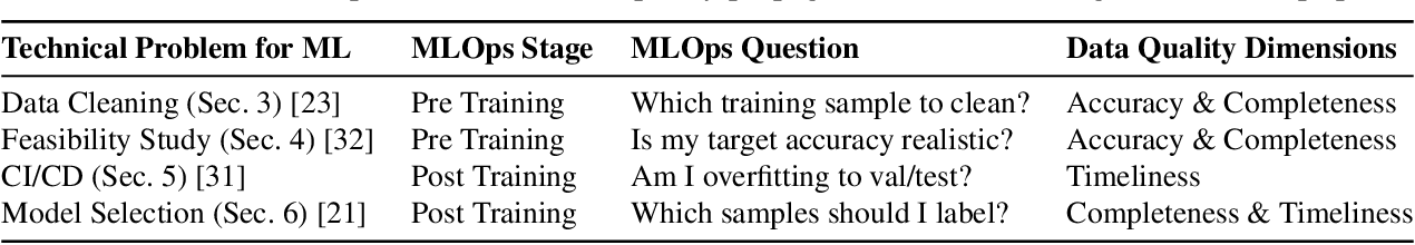Figure 1 for A Data Quality-Driven View of MLOps