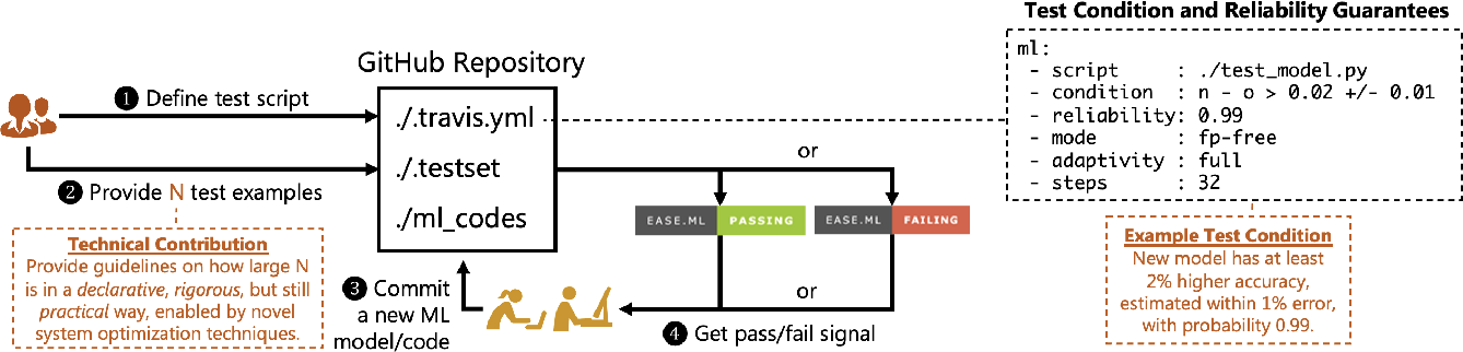 Figure 4 for A Data Quality-Driven View of MLOps