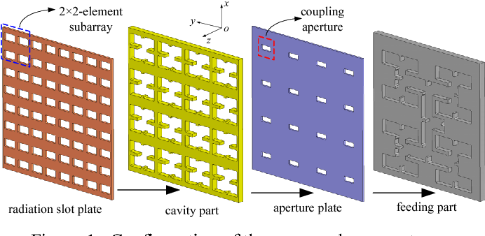 Figure 1 from Waveguide-Fed Cavity Backed Slot Antenna Array with
