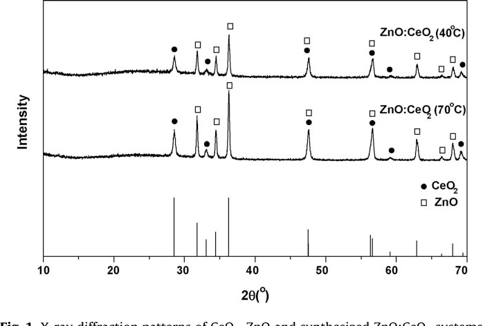Fig. 1. X-ray diffraction patterns of CeO2, ZnO and synthesized ZnO:CeO2 systems (40 and 70 8C).
