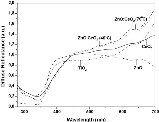 Fig. 3. Reflectance spectra of CeO2, ZnO, TiO2 and ZnO:CeO2 powder systems.
